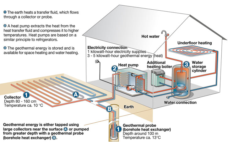 Geothermal Solutions | BONST